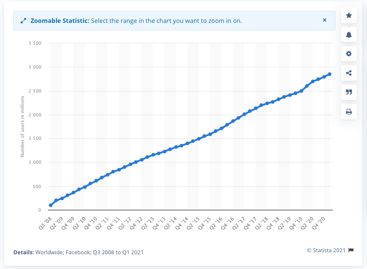 Active daily users on Facebook, Q1 2021